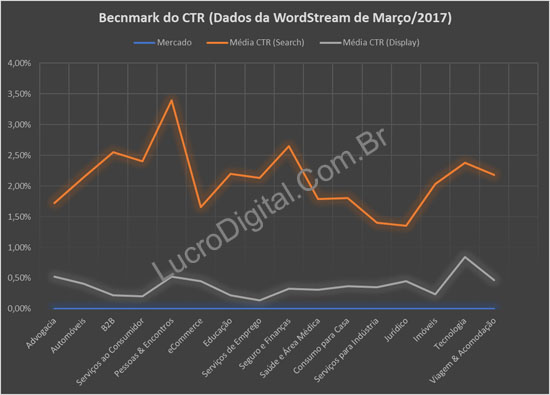 Media do CTR em Google AdWords por mercado (Benchmark do CTR)