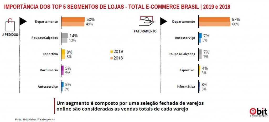 E-Commerce de Moda (Roupa e Acessórios) em 2019