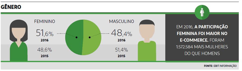 Genero do eCommerce no Brasil em 2016