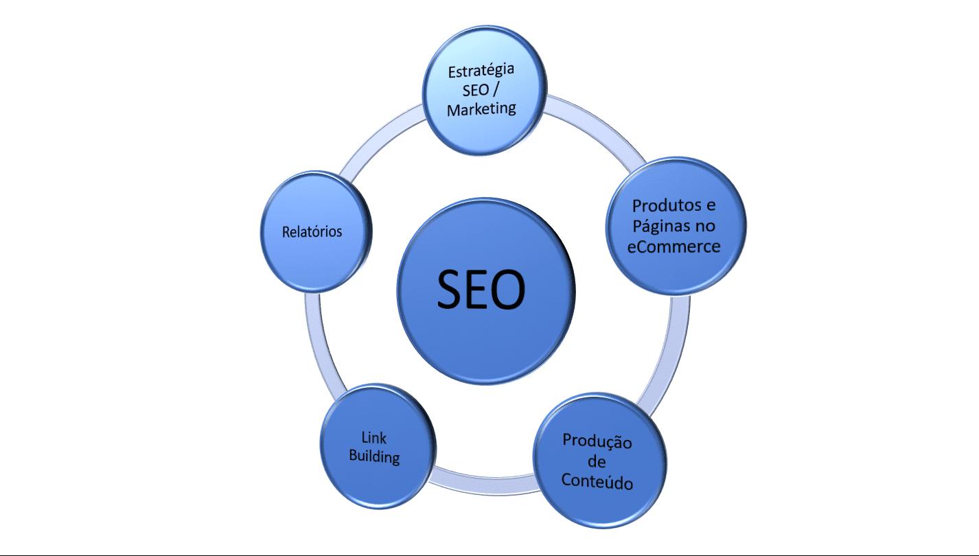 SEO Para E-Commerce: Três dicas para colocá-lo no topo do Google