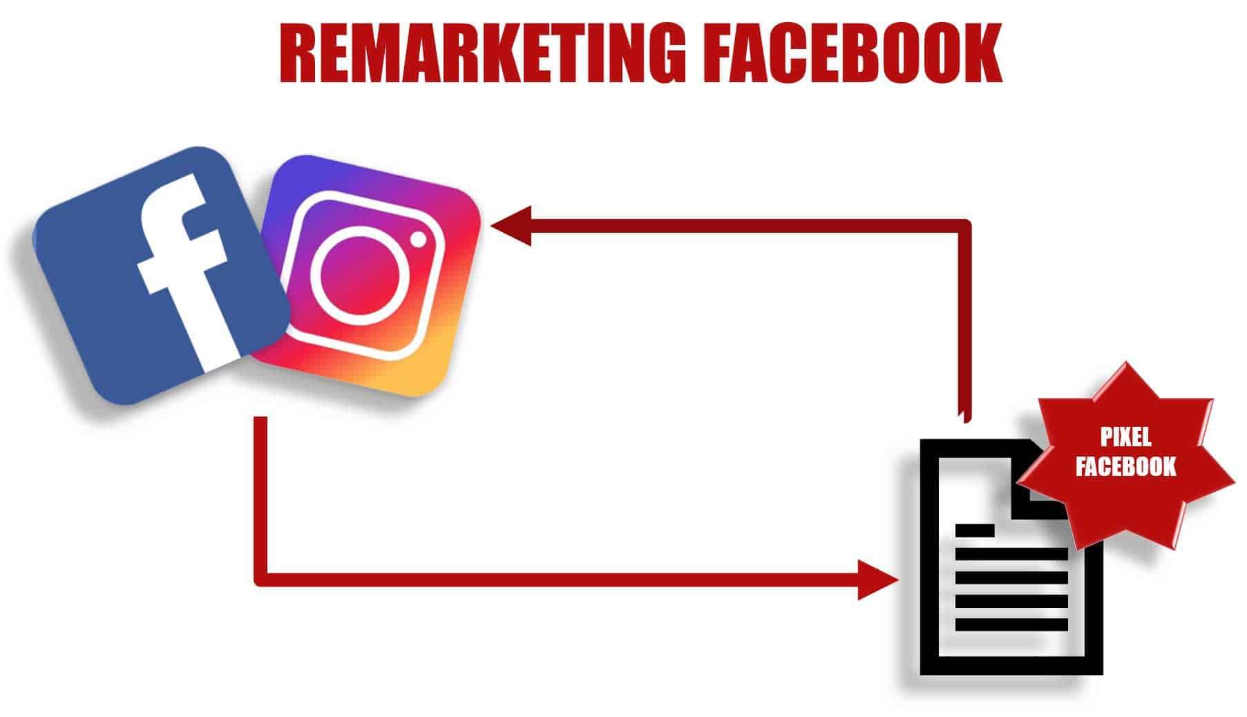 Remarketing do Facebook