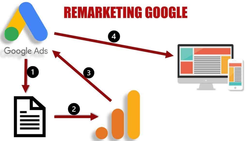 Remarketing do Google