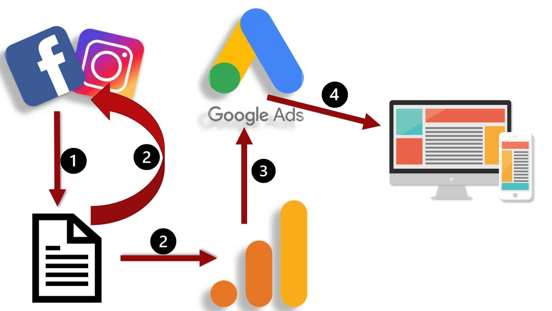 Remarketing do Google no Facebook e Remarketing do Facebook no Google