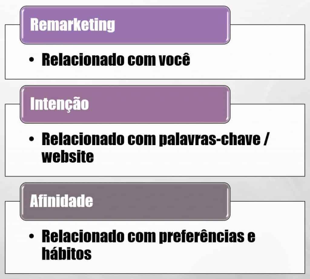 Tipos de Públicos Personalizados do Google Ads