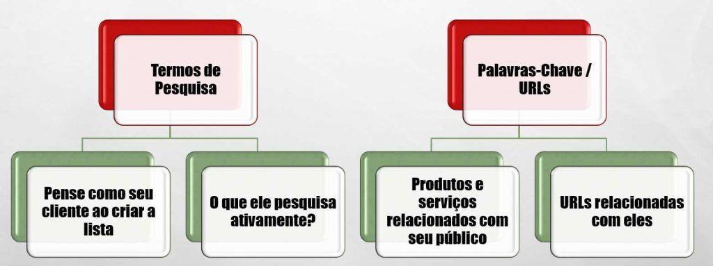 Público Personalizado de Intenção no Google Ads