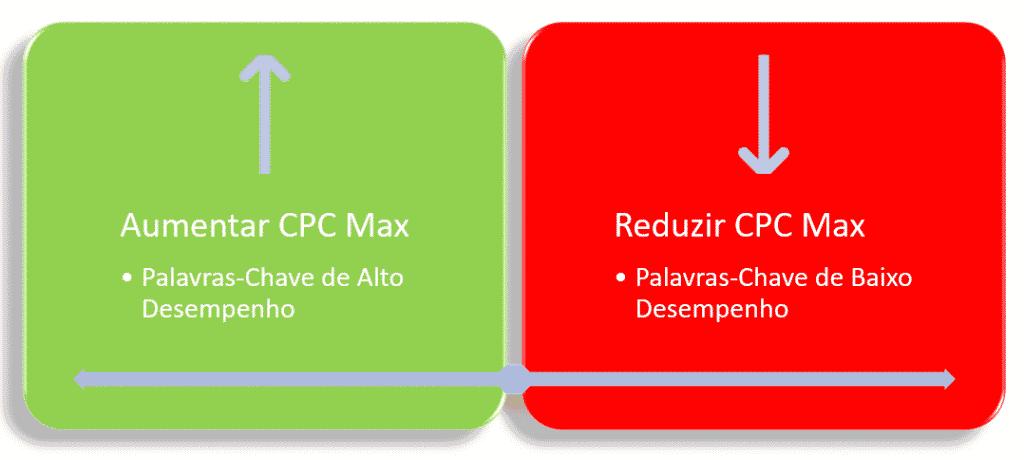 Alteação do CPC Max