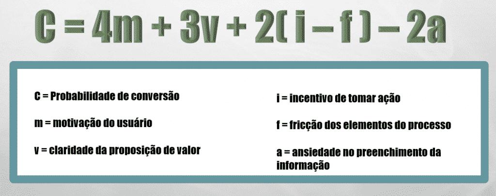 Fórmula do MECLABS para utilizar como base do Copywriting do Google Ads