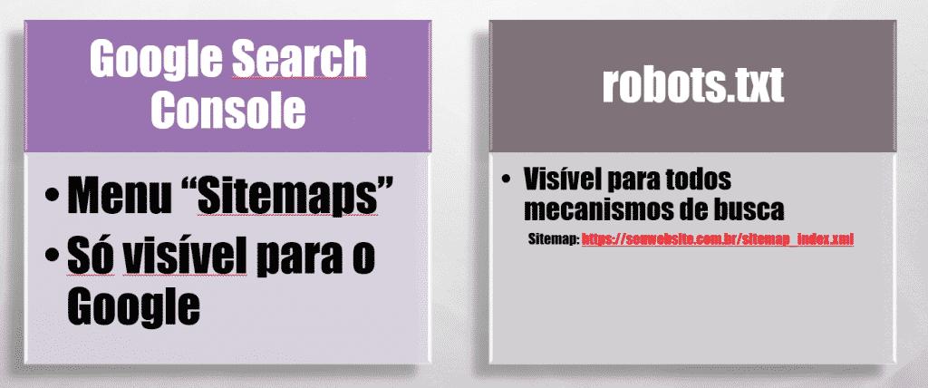 Formas de se publicar um Sitemap: Google Search Console e robots.txt