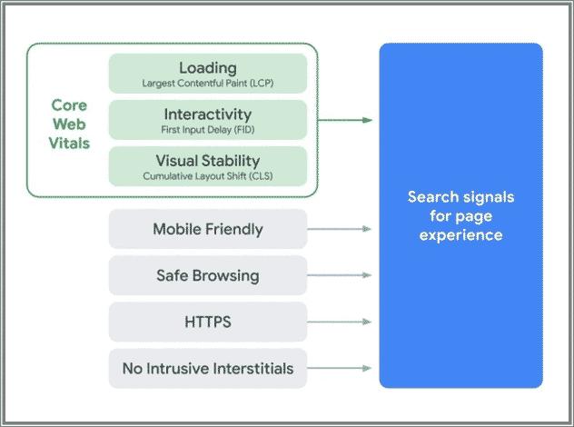 SEO em 2021: Usabilidade e o Core Web Vitals