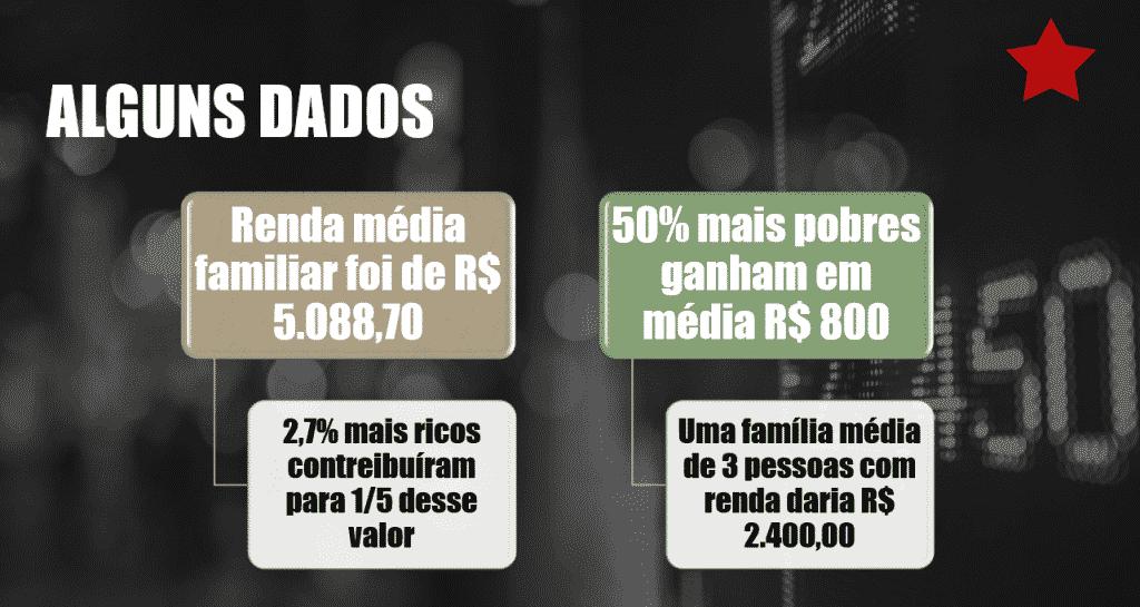 Renda Familiar Média no Brasil