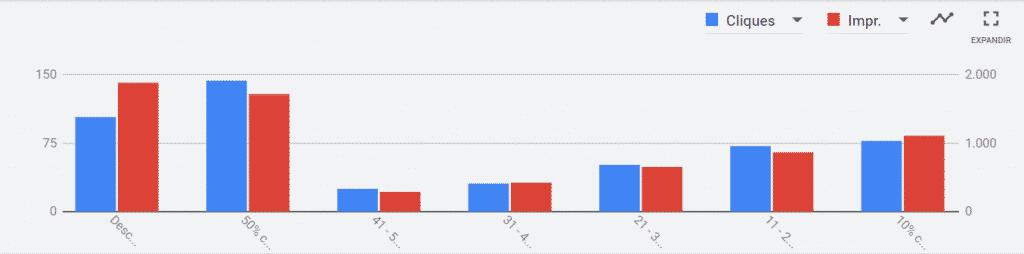 Gráfico com Segmentação por Renda Familiar no Google Ads