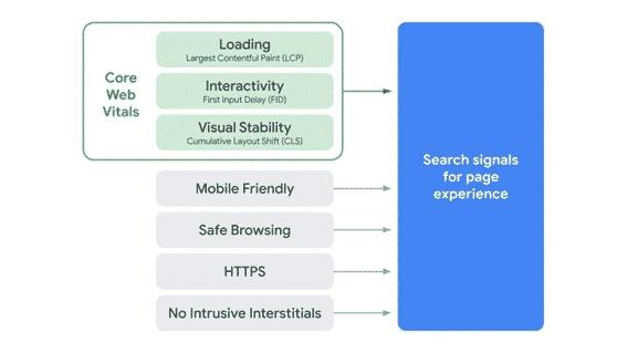Core Web Vitals será mais importante para SEO