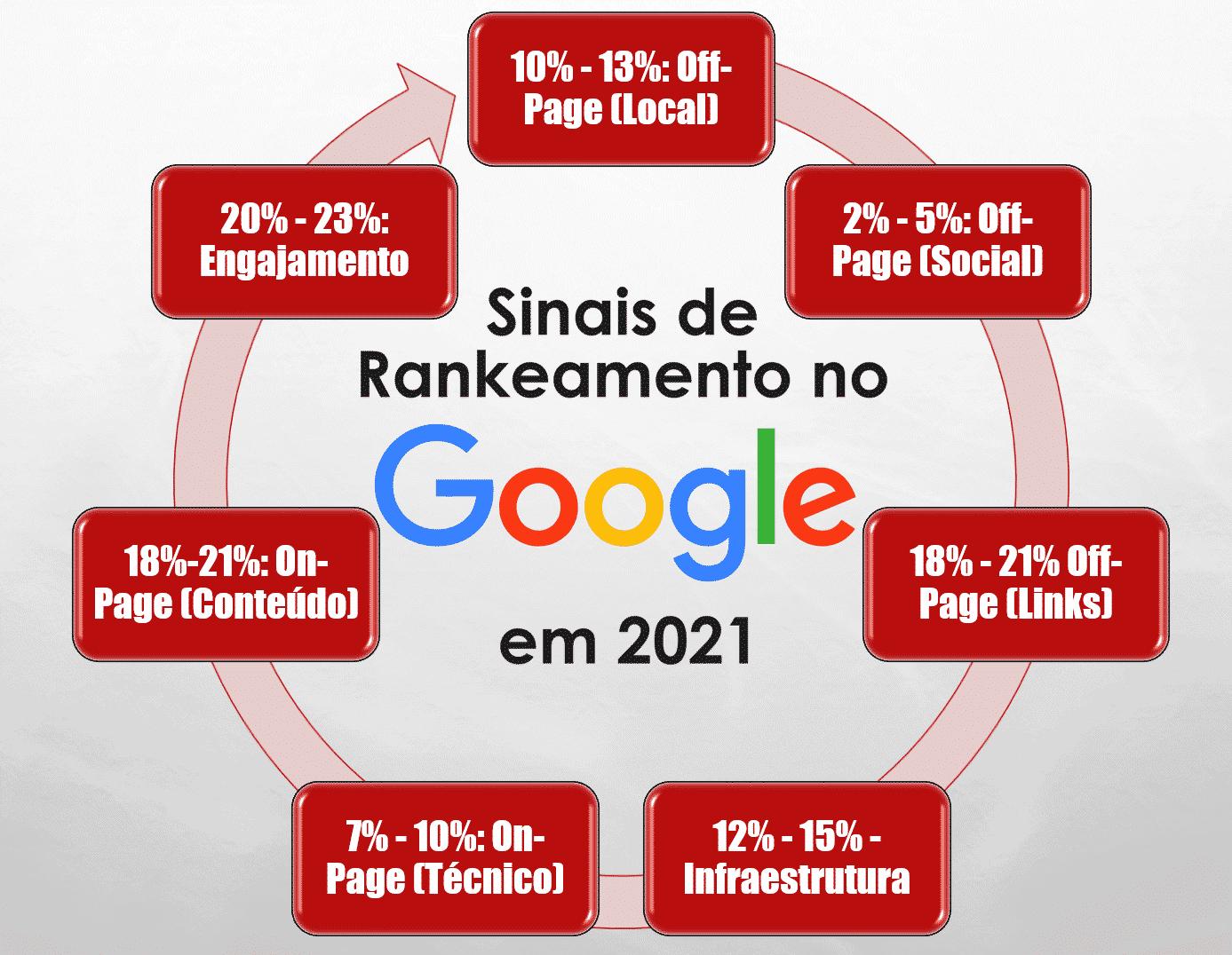 Fatores de Rankeamento em SEO em 2021