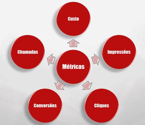 As 5 principais categorias de métricas do Google Ads a serem analisadas