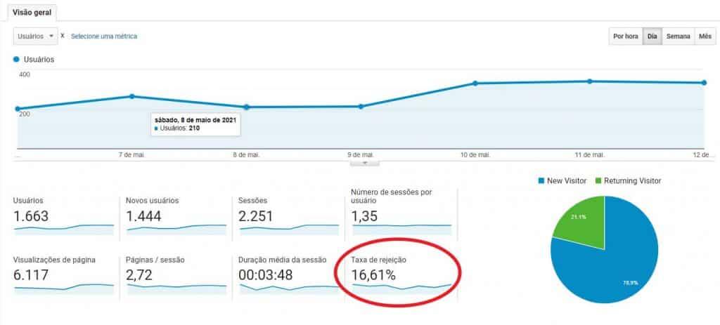 Taxa de Rejeição no Google Analytics