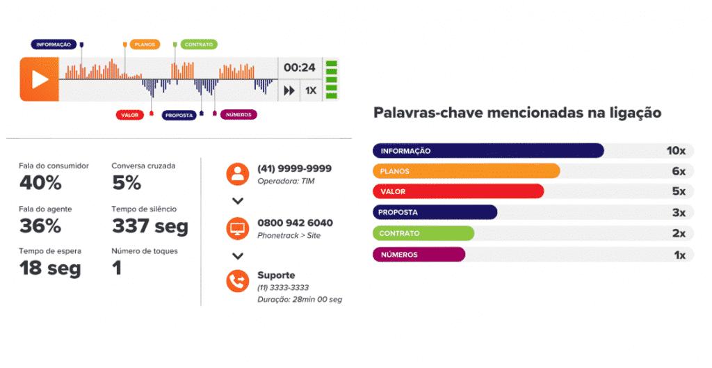 Exemplo de informação de rastreamento das ligações telefônicas: origem e até Informação sobre o que é falado nas ligações.